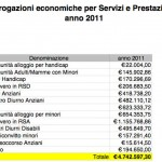 Erogazioni economiche nel 2011