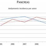 pancreas incidenza