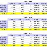 Nuclei con sostegno negli anni 2009, 2010, 2011