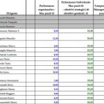 Valutazione dirigenti