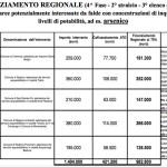 finanziati-regione