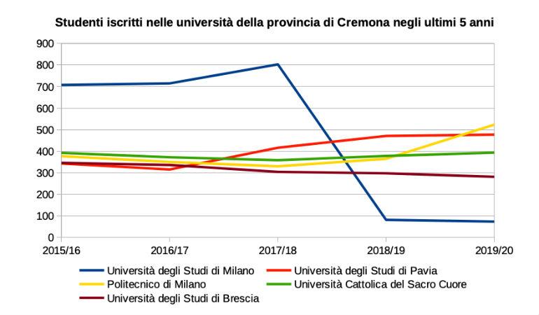 Università a Cremona: crescono gli iscritti in tutte le ...